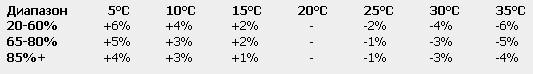 пришло таблица соответсвия крепости самогоша и его температуры органы, осуществляющие